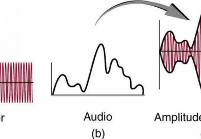 Amplitude Modulation diagram